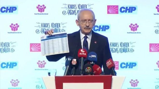 Kemal Kılıçdaroğlu: Bin liranın altında emekli maaşı alan 847 bin 643 kişi var ile ilgili görsel sonucu